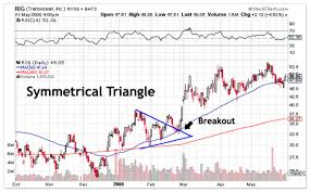Triangle Chart Pattern Technical Analysis Comtex Smartrend