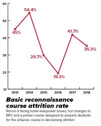 Marines Pay Chart 2013 Recon Shortage Why These Elite Marines Are Facing A