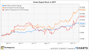 Why Home Depot Stock Rose 41 In 2017 The Motley Fool