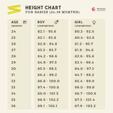 Height Of A 2 Year Old Chart My Baby Is 2 Year Old And She Is 84 Cm Is Normal Height Is