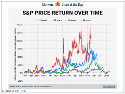 Chart That Shows Long Term Stock Price Return Chart Business Insider