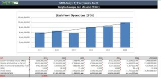 Discounted Cash Flow Chart Discounted Cash Flow Findynamics