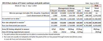 Salmon Temperature Chart Fraser Salmon Salmon Guy