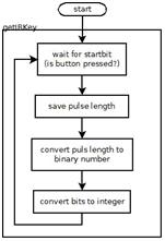 Arduino Program Flow Chart Arduino