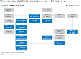 Cyber Security Org Chart A New Posture For Cybersecurity In A Networked World Mckinsey