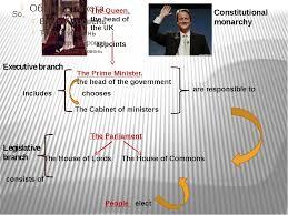 Политическая система Великобритании Рефераты и сочинения Реферат на тему политическая система великобритании