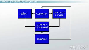 What Does A Flow Chart Look Like Work Flow Chart Example Definition