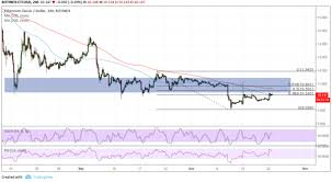 Etc Usd Chart Ethereum Classic Price Analysis Etc Usd Area Of Interest