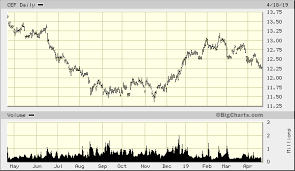 Sprott Physical Gold Silver Trust Cef Quick Chart Nar