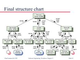 Structure Chart In Software Engineering Ppt Function Oriented Design