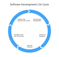 Software Development Life Cycle Phases The Software Development Life Cycle Phases And Methodologies