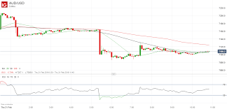 Australian Dollar Price Stabilizes After Tumble On China