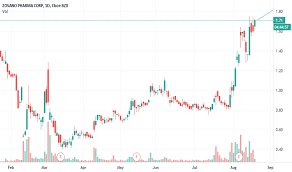 View zsan's stock price, price target, earnings, financials, forecast, insider trades, news, and sec filings at marketbeat. Zsan Stock Price And Chart Nasdaq Zsan Tradingview