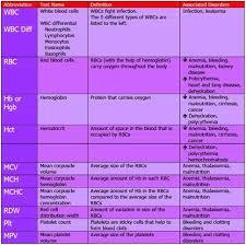 Cbc Test Results Chart Pin On Nursing