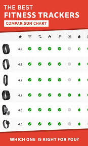 Fitness Tracker Comparison Chart We Could Help You Get The