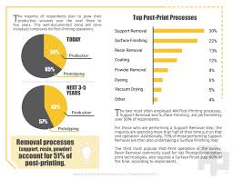 Survey Report 3d Printing Trends Report Additive Post Printing Survey