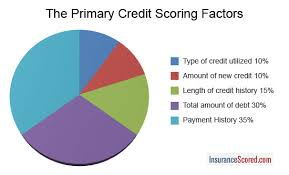 Insurance Score How Credit Score Affects Insurance Rates
