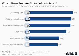 Chart Of News Sources Chart Which News Sources Do Americans Trust Statista