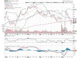 Walmart Stock Price Chart Big Stock Charts Abbvie Abbv Walmart Wmt And