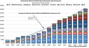 Global Wood Pellet Market Outlook In 2018 Gwmi