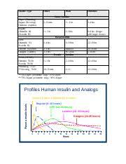 Insulin Comparison Chart 2017 Pdf Insulin Chart Pdf Insulin Type Onset Peak Duration Bolus