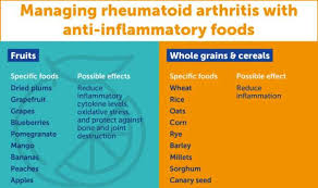 Anti Inflammatory Foods Chart Anti Inflammatory Foods May Help With Ra Symptoms