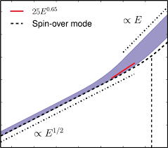 Viscous Damping Viscous Damping Of Inertial Modes As A Function Of The Ekman