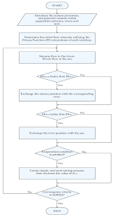 Flow Chart On Water Cycle A Flowchart For Water Cycle Optimization Algorithm
