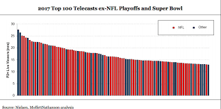 Nfl Ratings Chart The Nfl Cant Blame Trump Anymore It Is Facing A