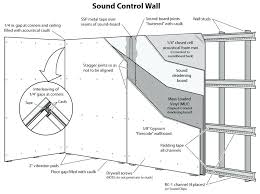 soundproofing resilient channel soundproof wall panels soundproofing walls and resilient channel for sound deadening ceiling