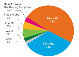 Heating Fuel Cost Comparison Chart Home Heating Systems Department Of Energy