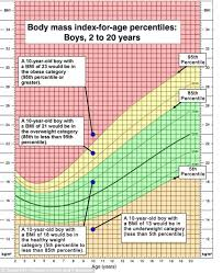 Bmi Chart Uk A Third Of Parents Underestimate Their Childs Weight And 1