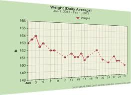 weekly weigh in charts weight tracker and charts binfy com