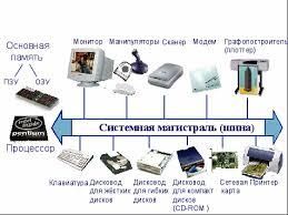Общая структура персонального компьютера Реферат стр  Структура ПК
