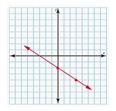 Using Graph Paper Determine The Line Described By The Given Point
