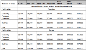 One World Rewards Chart Malaysia Airlines Enrich Devaluing On June 10th Full List