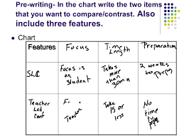 comparison and contrast ppt  pre writing in the chart write the two items that you want to compare