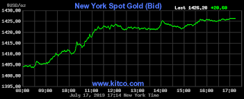 Gold Price Interactive Chart 24 Hour Gold Chart Last 3 Days