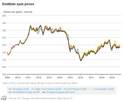 Energy Financial Markets Petprod U S Energy