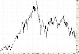 Nasdaq 2000 Chart Nasdaq Peak March 24 2000