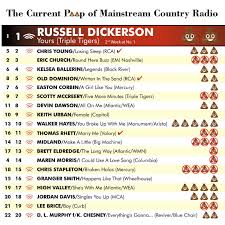 Country Charts November 2018 Farce The Music The Current Poop Of Mainstream Country