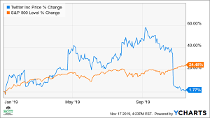 Twitters Slumping Stock May Rebound By 9
