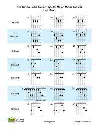 Left Handed Ukulele Chord Chart Pdf Acoustic Music Tv