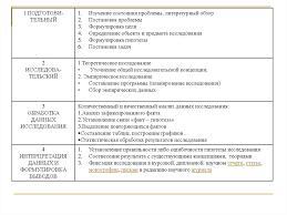 Экспериментальная психология Этапы психологического исследования  Определение объекта и предмета исследования Формулировка гипотезы Постановка задач 1 Теоретическое исследование