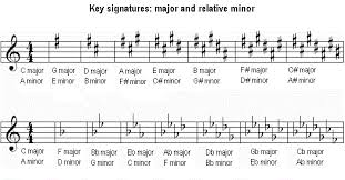 Key Signatures Chart Major And Relative Minor In 2019