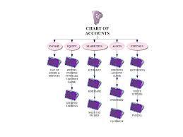 Chart Of Accounts Diagram Chart Of Accounts Diagram