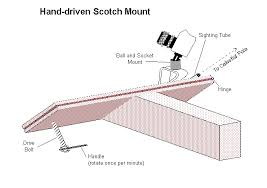 hand driven scotch mount