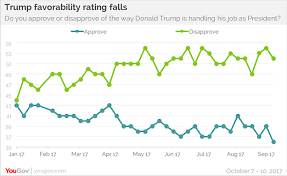Trumps Approval Rating Chart Trumps Approval Ratings Drop But Some Of His Advisors Are