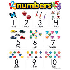 Kindergarten Basic Skills Set Of 5 Charts