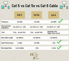 cat 5e vs cat 6 wiring diagram volovets info Cat5 vs Cat6 cat vs wiring diagram to for cat5 crossover cable with rj45 cat5e 5e 6